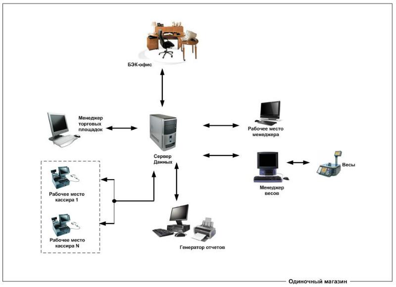 Схема работы комплекса Маркет+