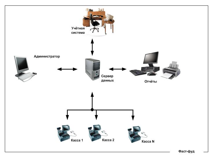 Схема управления фаст фудом