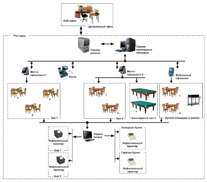Схема управления рестораном