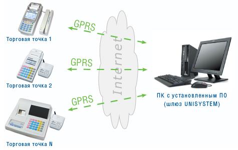Программно-аппаратный комплекс удаленного контроля электронных кассовых аппаратов UNISYSTEM