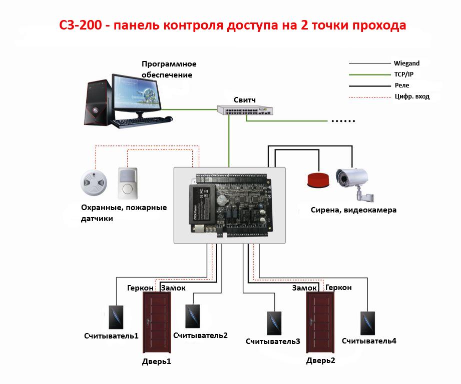 СХЕМЫ СОЕДИНЕНИЯ Контроллер доступа С3-200