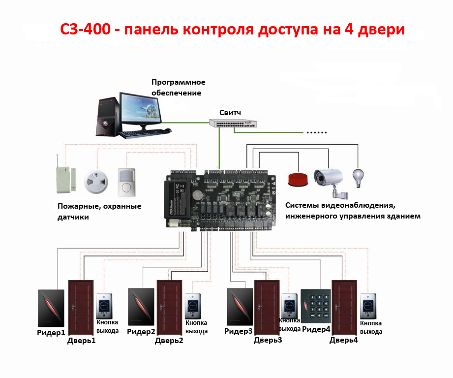 схема соединения контроллера доступа С3-400